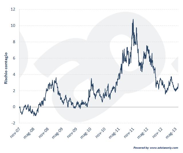 grafico: rischio contagio in europa