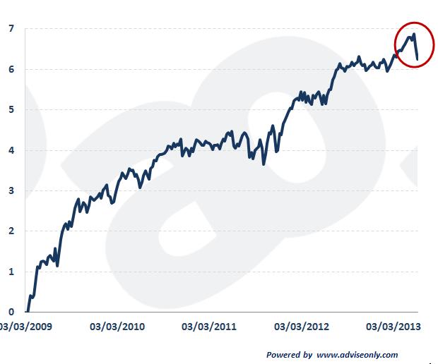 """Il grafico dello """"spettro"""" del Quantitative Easing"""