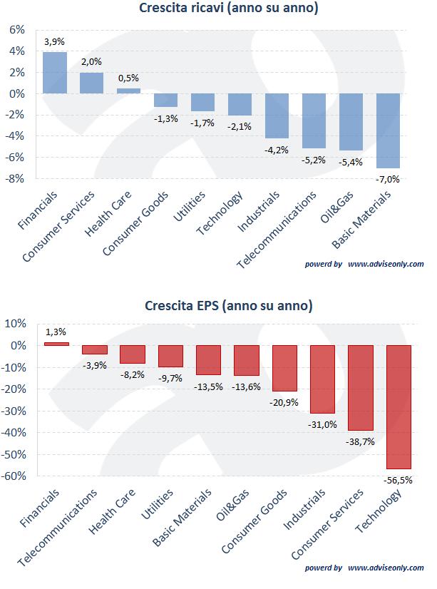 investire in azioni europee