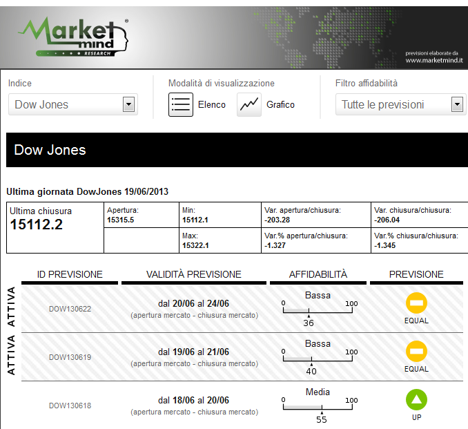 marketmind-previsioni-borsa