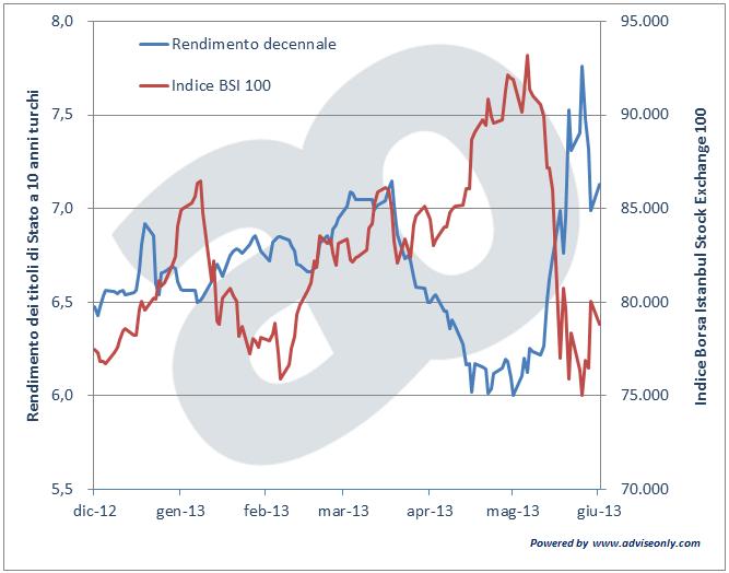 mercato azionario e obbligazionario della turchia