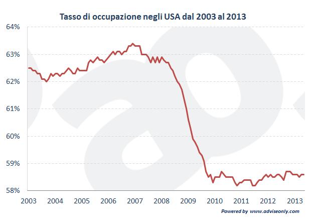 grafico che mostra l'andamento del tasso di occupazione USA