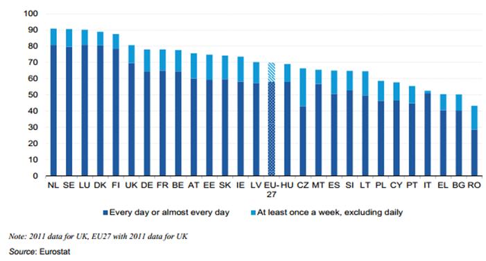 Persone che si sono connesse a internet almeno una volta a settimana, 2012 (% su popolazione)