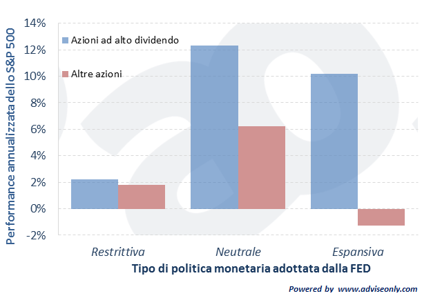 Performance azionarie USA e politica monetaria della FED dal 1972 al 2013