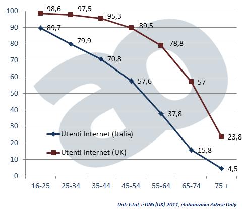 Percentuale utenti Internet sul totale per classi di età (confronto UK vs Italia), 2011