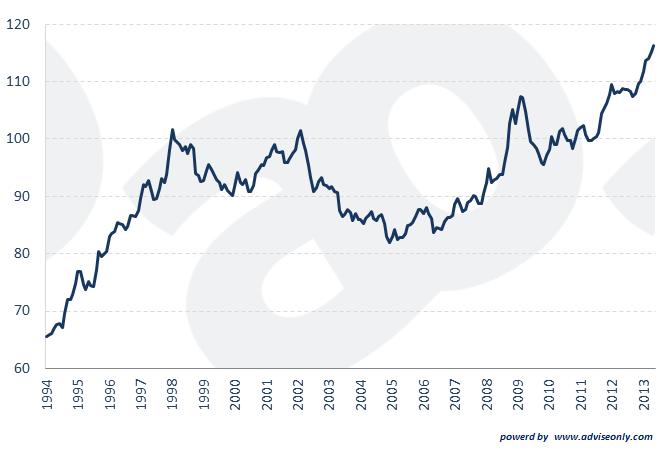 Tasso di cambio reale effettivo dello yuan cinese vs resto del mondo