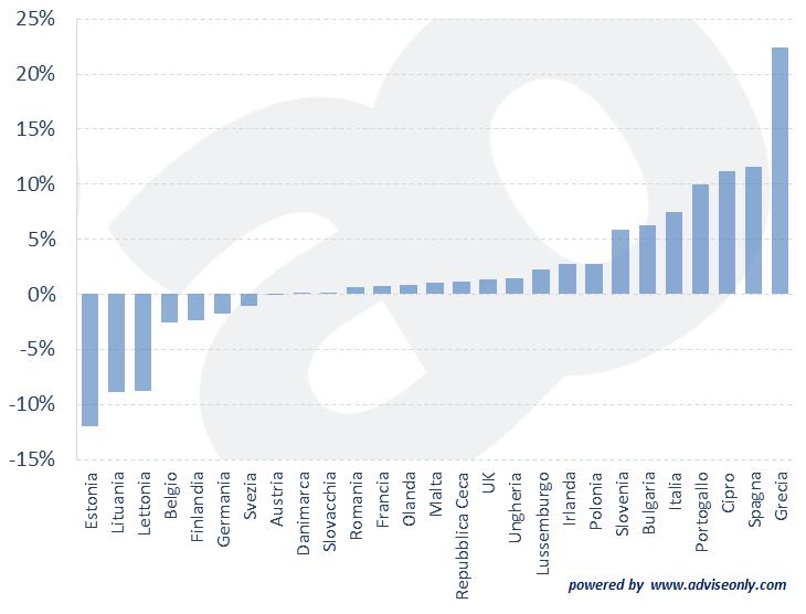 Variazione del tasso di disoccupazione giovanile in Europa, per Paese (dal 2010 a oggi)