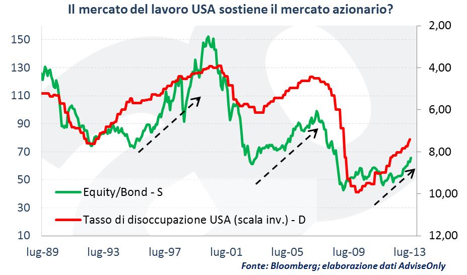 Mercato_del_lavoro_USA_e_indice_azionario