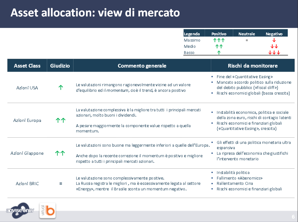 asset allocation come investire