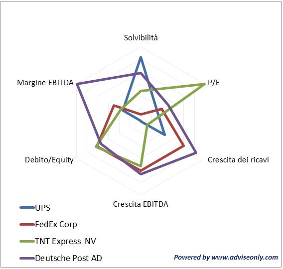 Investire in azioni quali sono le aziende più interessanti del settore Logistica