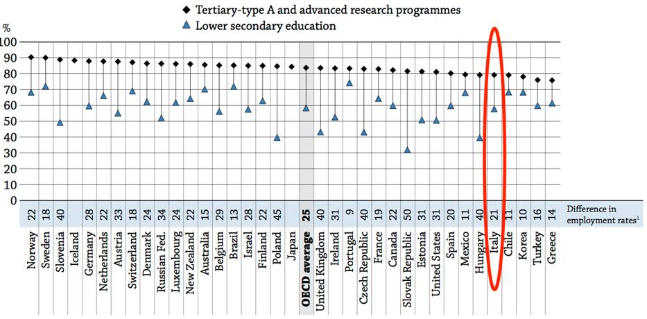 Tassi di occupazione 25-64 anni per titolo di studio ocse