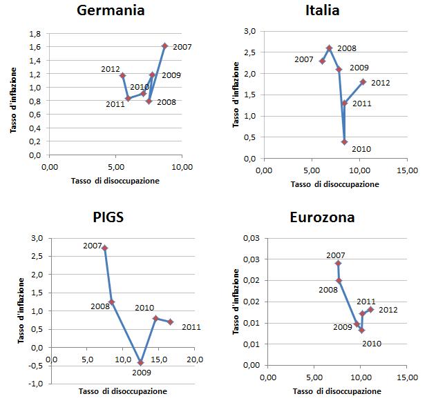 germania-piigs-italia-eurozona