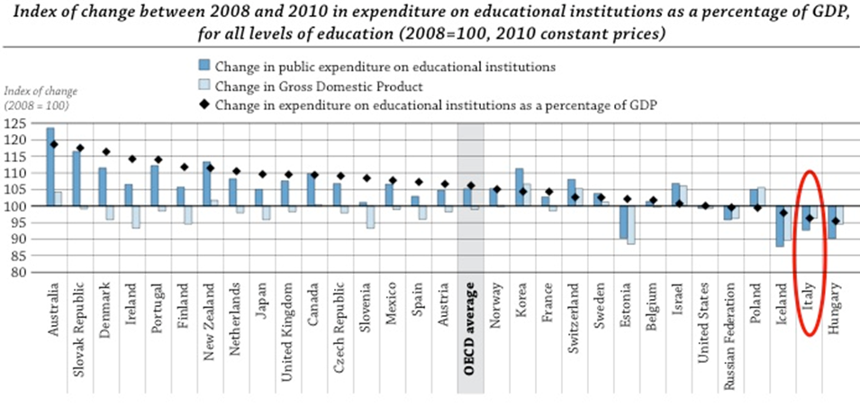 impact of the economic crisis on public expenditure on education