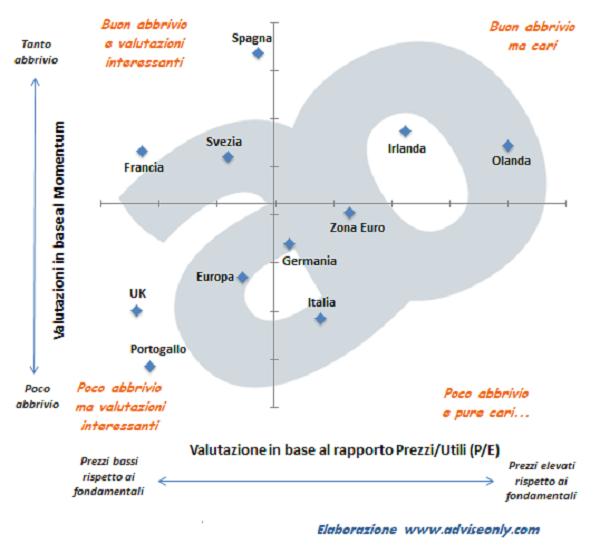 investire-azioni-europa