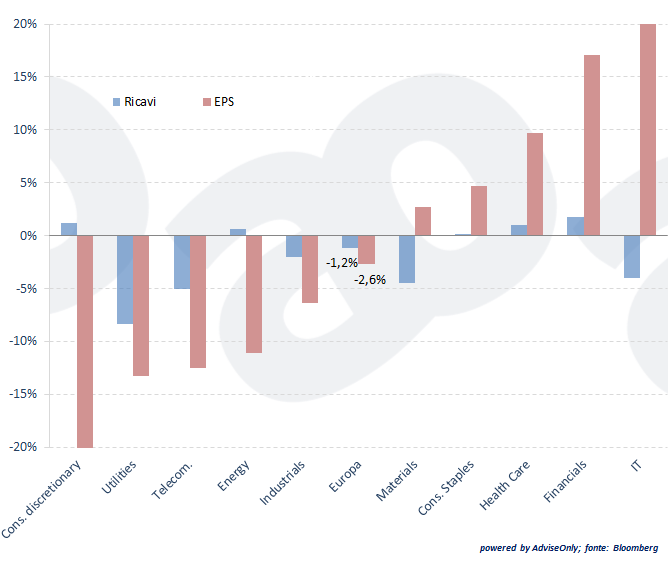 investire-azioni-europa-settori