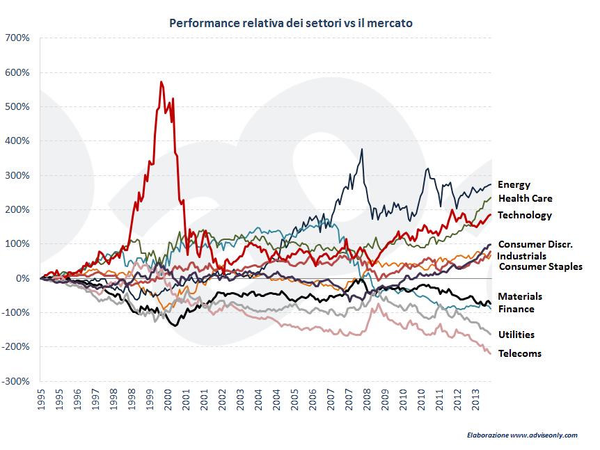 miglior-settori-azionari-dal-1995-al-2013