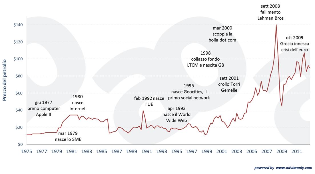 prezzo-del-petrolio-1975-2013