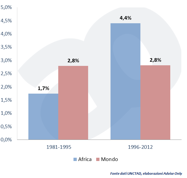 CRESCITA PIL africa vs mondo