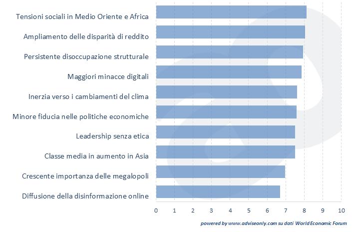 dieci-priorita-globali-per-il-2014-economia-politica