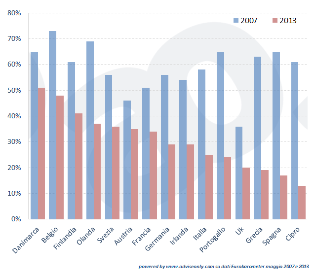 fiducia-europa-diversi-paesi-italia-francia-spagna-germania