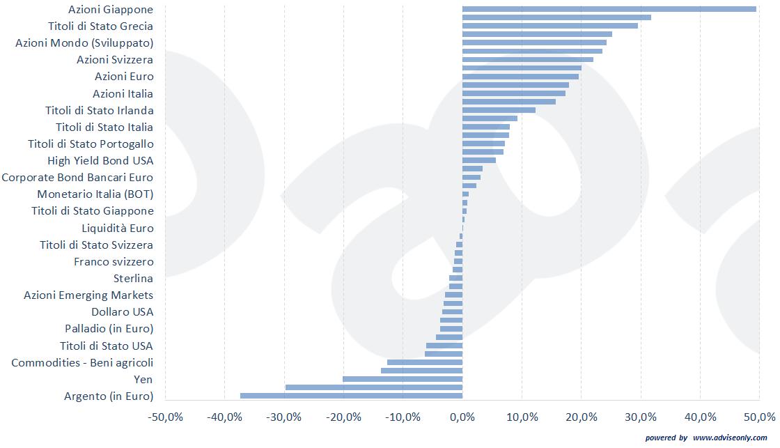 performance-2013-per-asset-class azioni obbligazioni etf oro