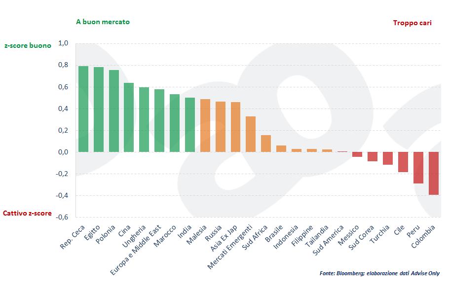 come-investire-nei-paesi-emergenti