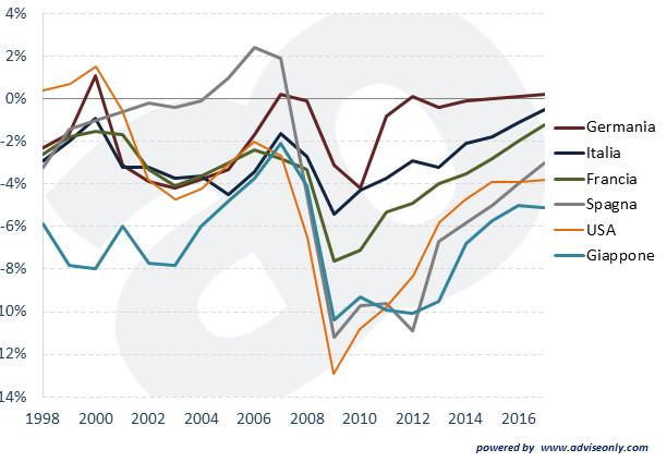 deficit-rapporto-debito-pil-italia-germania