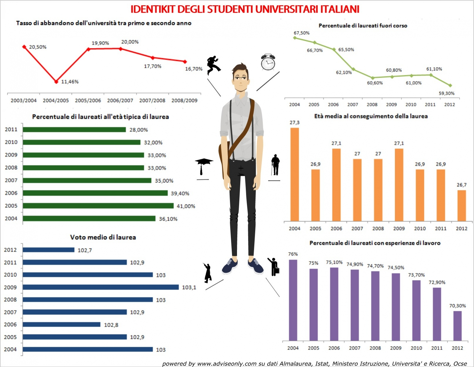 infografica: gli italiani e le università