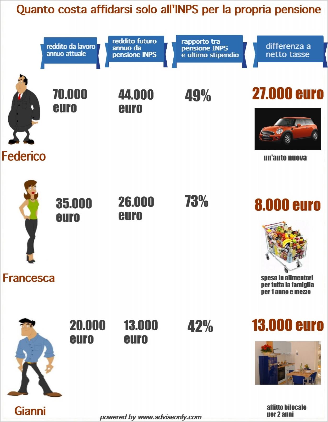 infografica-pensione2
