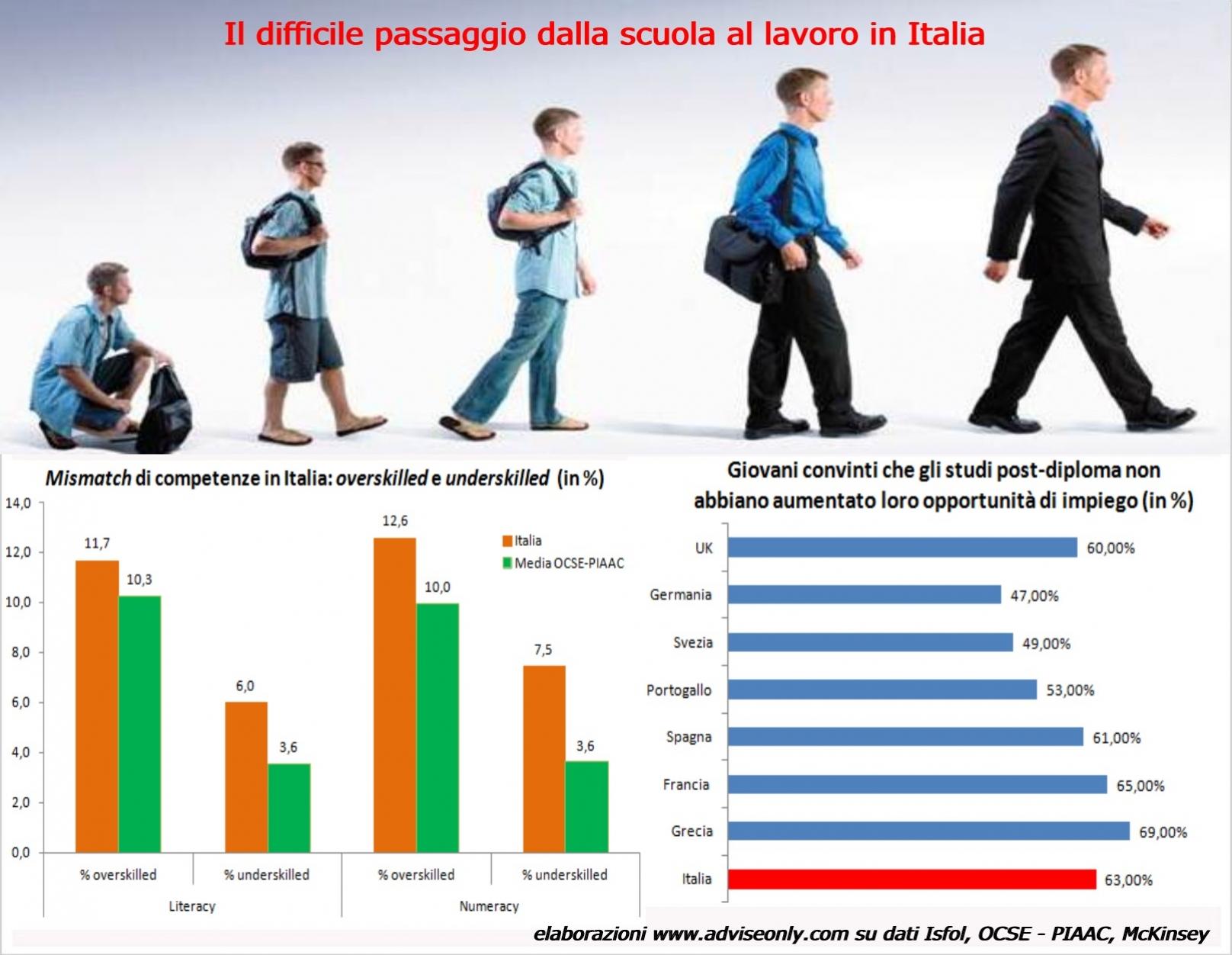 italia-passaggio-scuola-lavoro