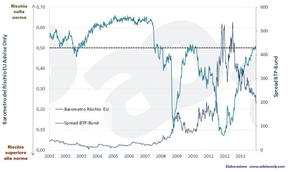 spread e barometro del rischio europa