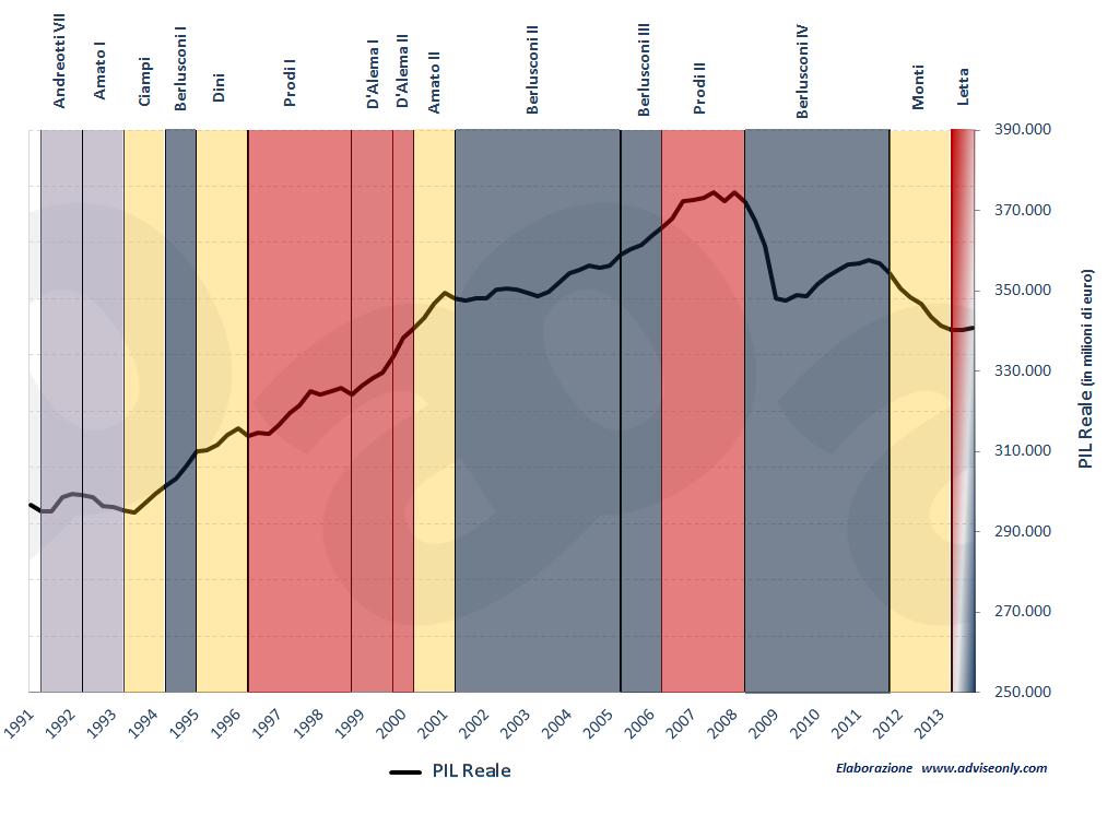 andamento-pil-governi-italiani