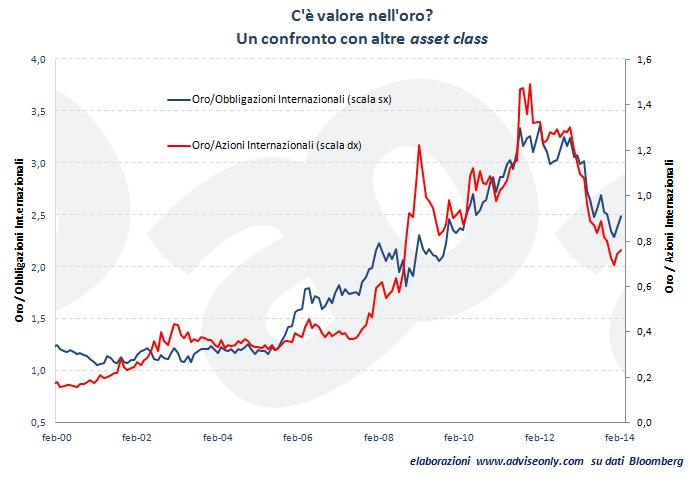grafico_confronto_oro_altre_asset_class_2000-2014
