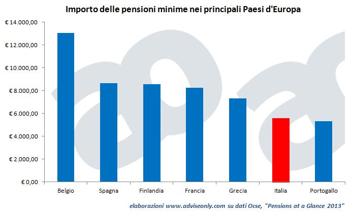 importo_pensioni_minime_Europa_e_Italia