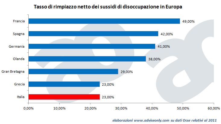 tasso_di_rimpiazzo_netto_sussidi_disoccupazione_Europa