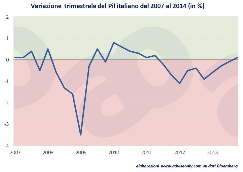 andamento-pil-italia-dal-2007-al-2014
