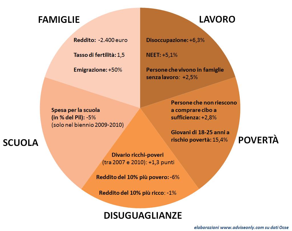 infografica-crisi-italia