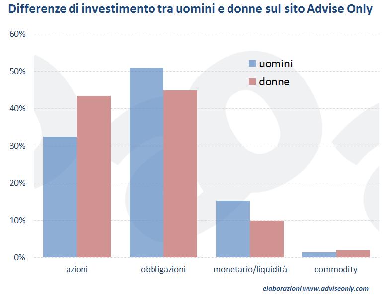 investimenti-uomini-donne