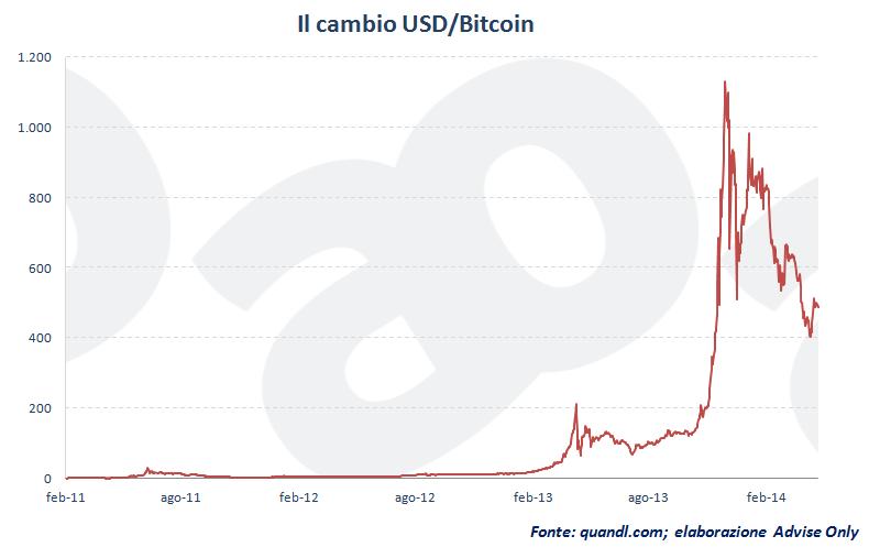 cambio_USD_Bitcoin_dal_2011_al_2014