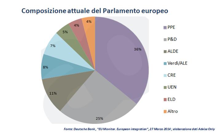 composizione_Parlamento_europeo_nel_2014_(prima_delle_elezioni_europee)