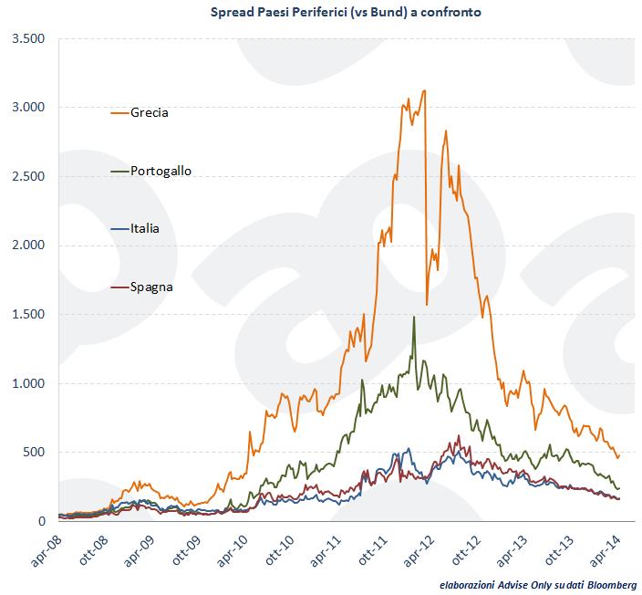 crisi-finita-spread-italia-spagna-grecia-portogallo