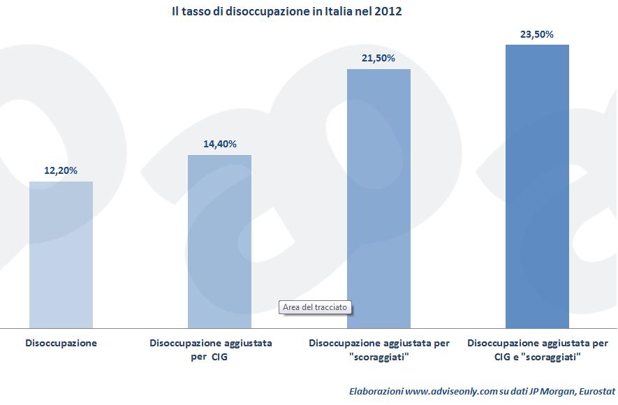 dati disoccupazione reale in italia 2014