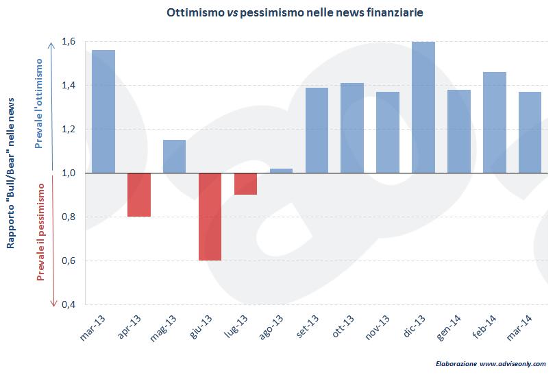 ottimismo-pessimismo-mercati-finanziari