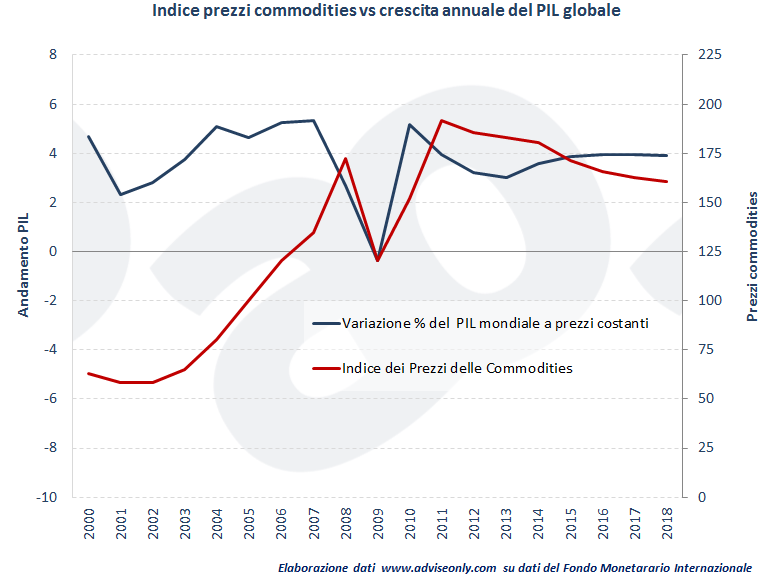 prezzi-commodities-vs-crescita-pil