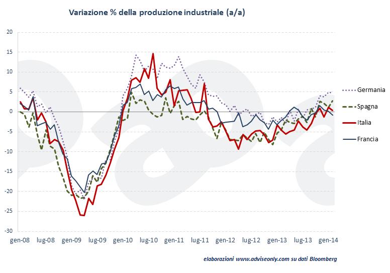 produzione-industriale-italia-francia-germania-spagna