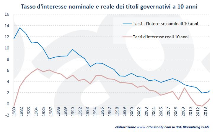 tasso_interesse_reale_e_nominale_titoli_di_Stato_a_10_anni