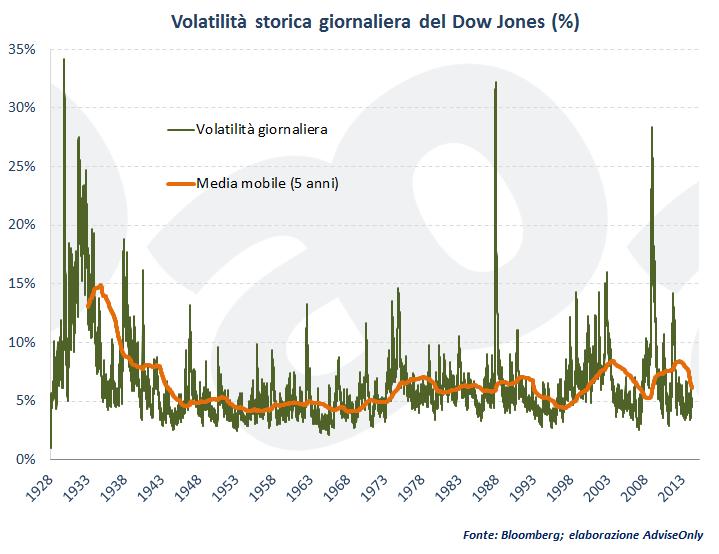 volatilita-1928-2014