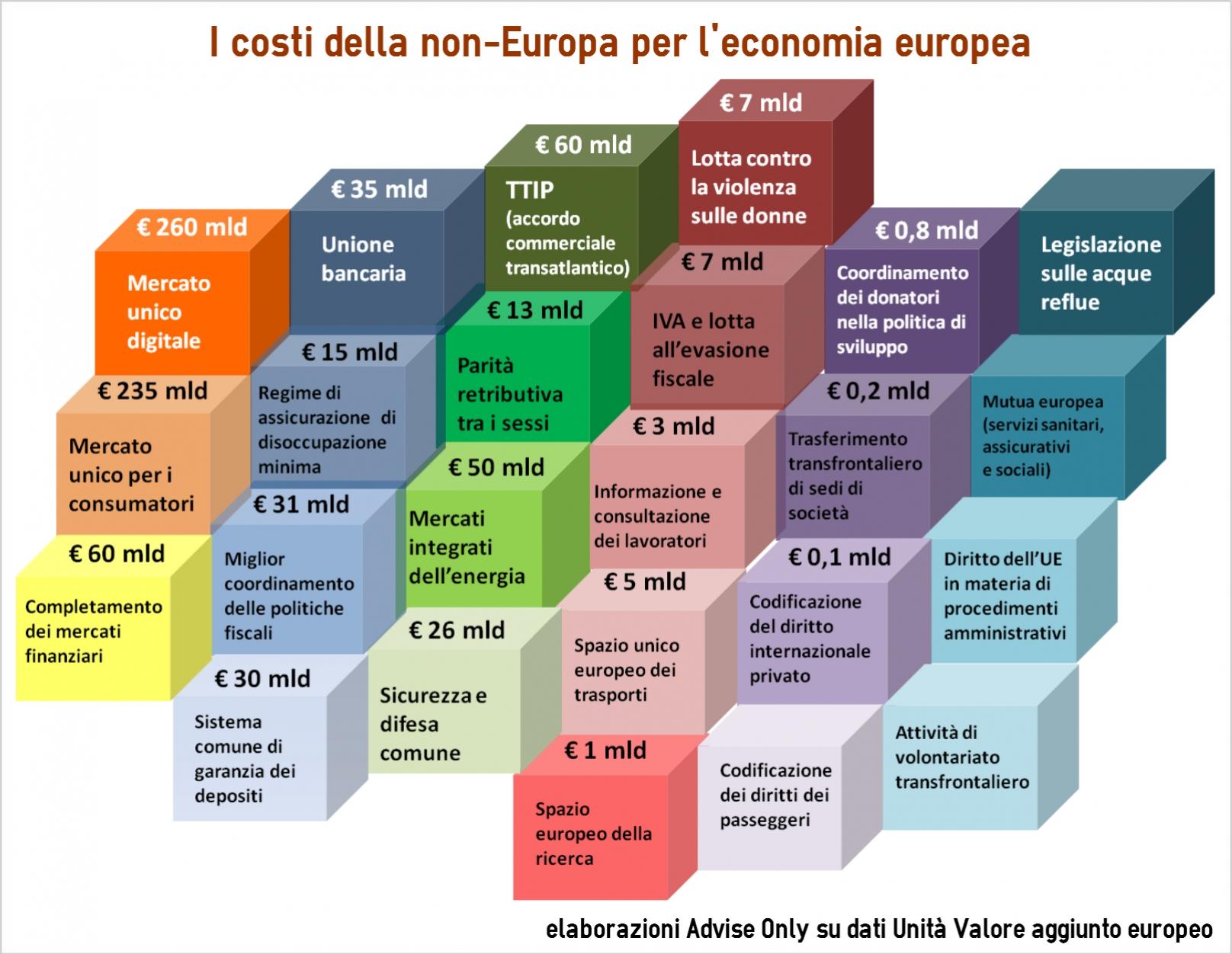 infografica_costi_non_Europa