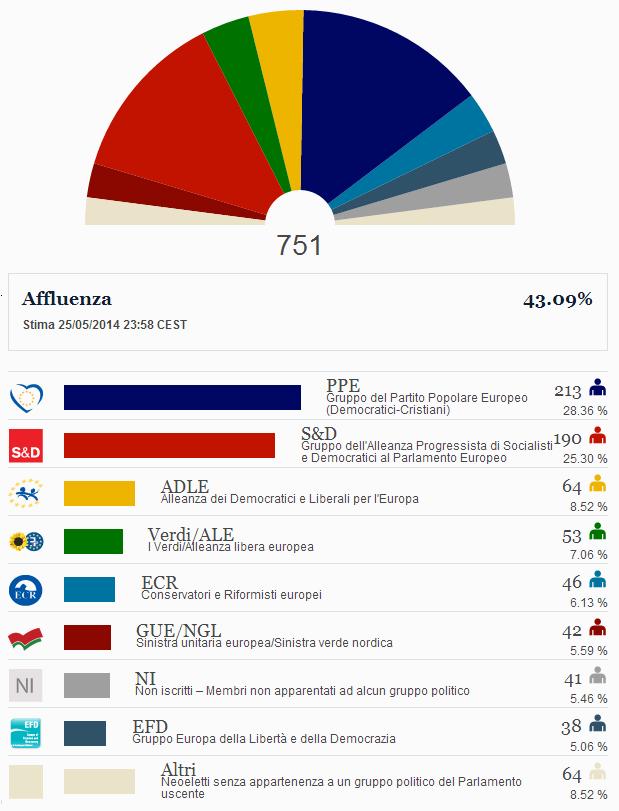 risultati-ufficiali-elezioni-europee-2014