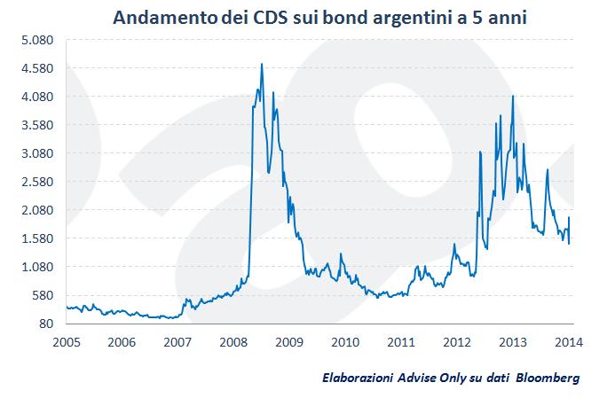 andamento_dei_CDS_sui_bond_dell'Argentina_a_5_anni_dal_2005_al_2014